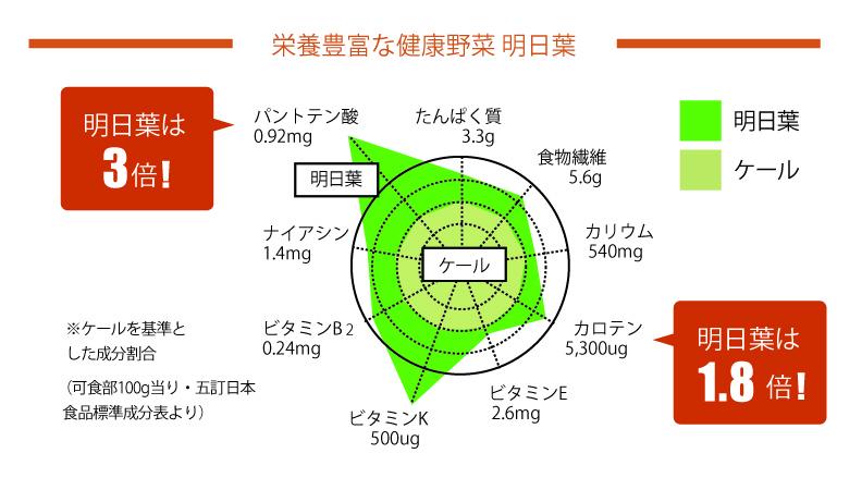 明日葉栄養素比較グラフ